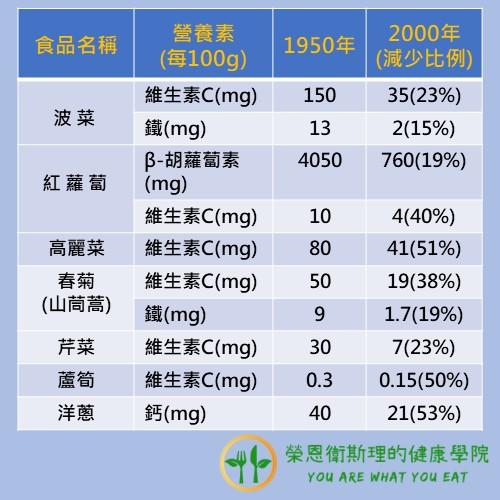 1950年和2000年蔬菜營養量比較表