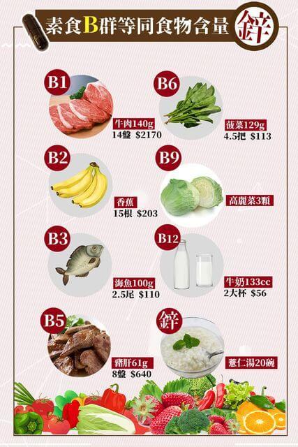 保健食品-維生素B群-鋅介紹