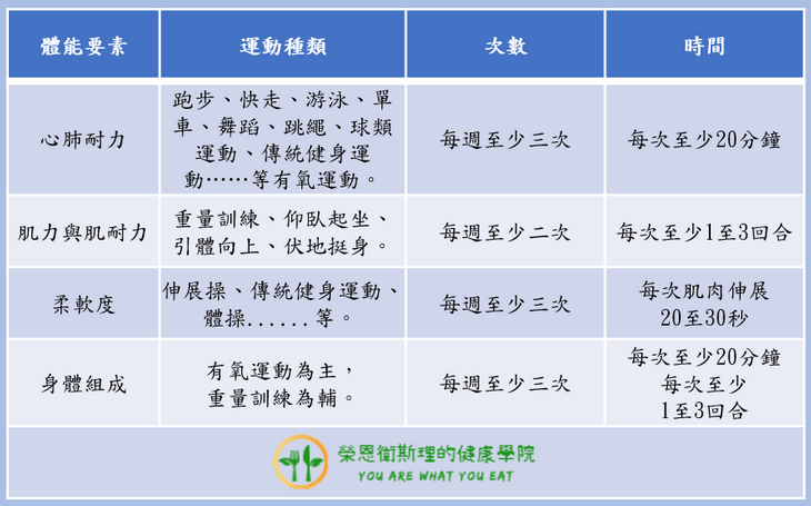 促進健康體能之運動建議表